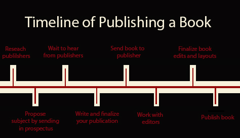 how to get your book published by a major publisher