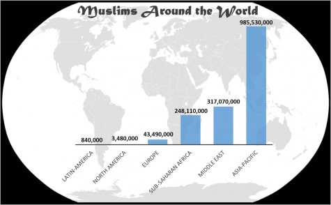 According to a 2012 Pew Research Study, a majority of the world's Muslims live in the Asia-Pacific region. The Middle East makes up only 19.8 percent of the world's total Muslim population.