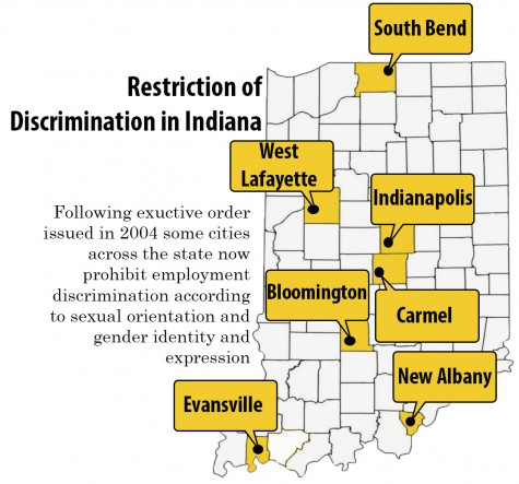 Restriction of Discrimination in Indiana