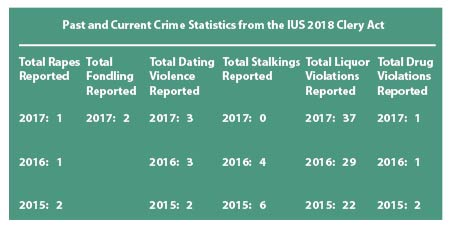IUS Releases Clery Act Numbers