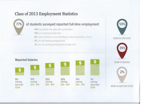IU Southeast Career Development Center prepares students for real world