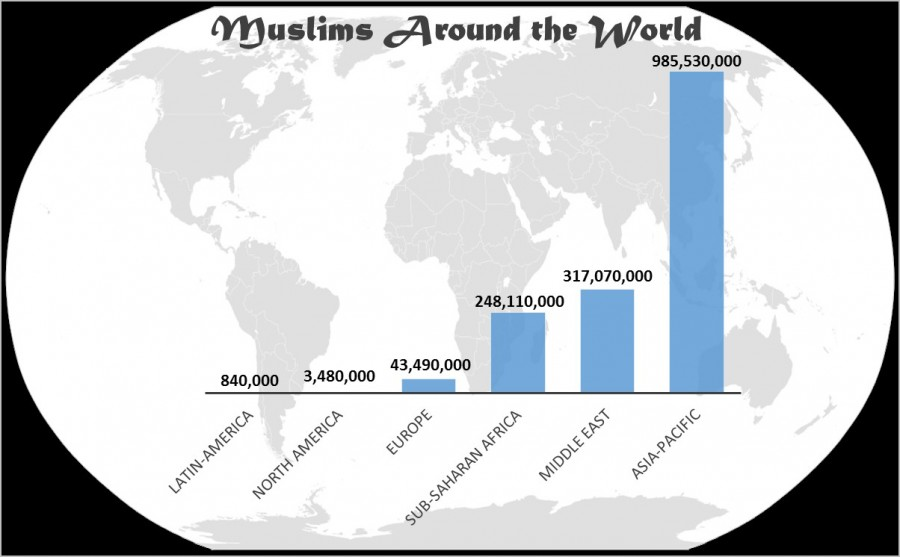 +According+to+a+2012+Pew+Research+Study%2C+a+majority+of+the+world%E2%80%99s+Muslims+live+in+the+Asia-Pacific+region.+The+Middle+East+makes+up+only+19.8+percent+of+the+world%E2%80%99s+total+Muslim+population.+%0A