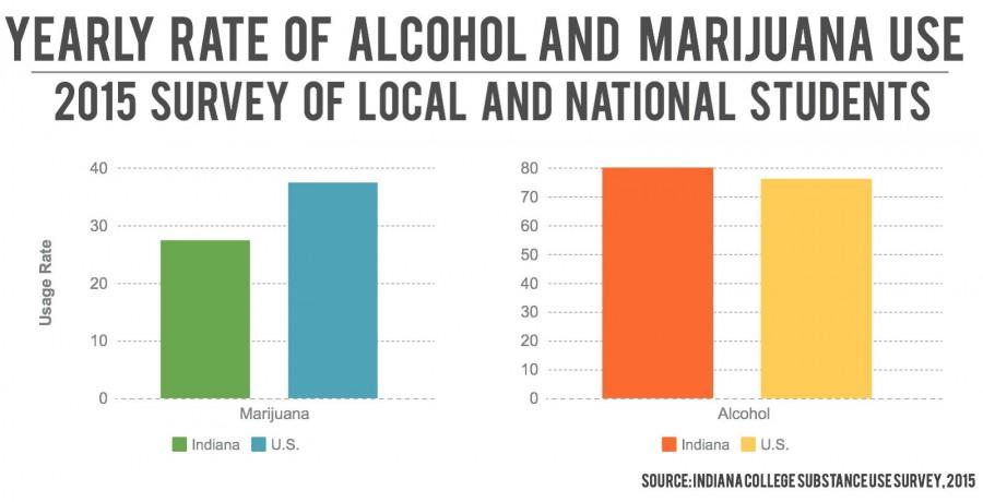 Rate of alcohol and marijuana