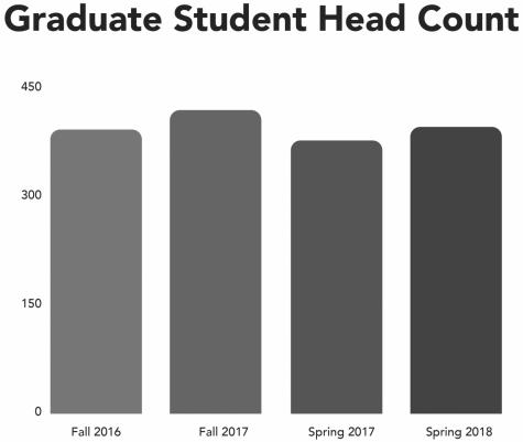 New Graduate Programs  Start This Fall